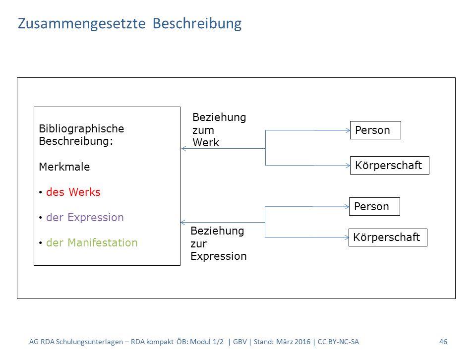Zusammengesetzte Beschreibung Bibliographische Beschreibung: Merkmale des Werks der Expression der Manifestation Person Körperschaft Beziehung zum Wer