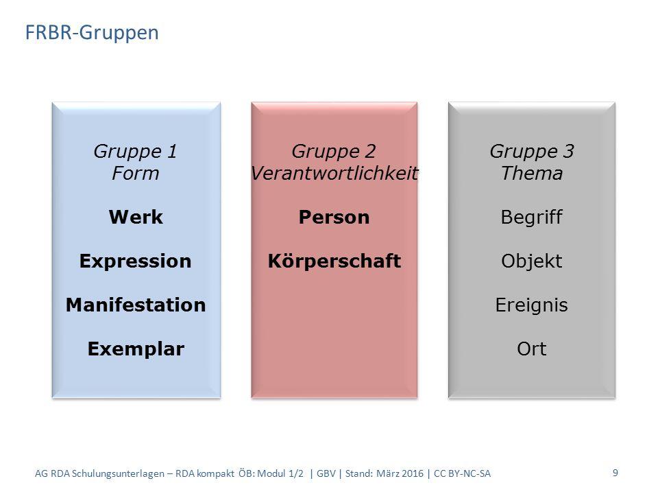 FRBR-Gruppen 9 Gruppe 1 Form Werk Expression Manifestation Exemplar Gruppe 1 Form Werk Expression Manifestation Exemplar Gruppe 2 Verantwortlichkeit P