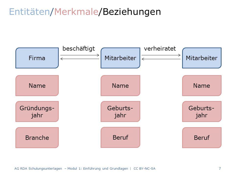 Entstehung und Organisation der RDA Block – Herwig, RDA light, Rendsburg 7. Oktober 2015 18