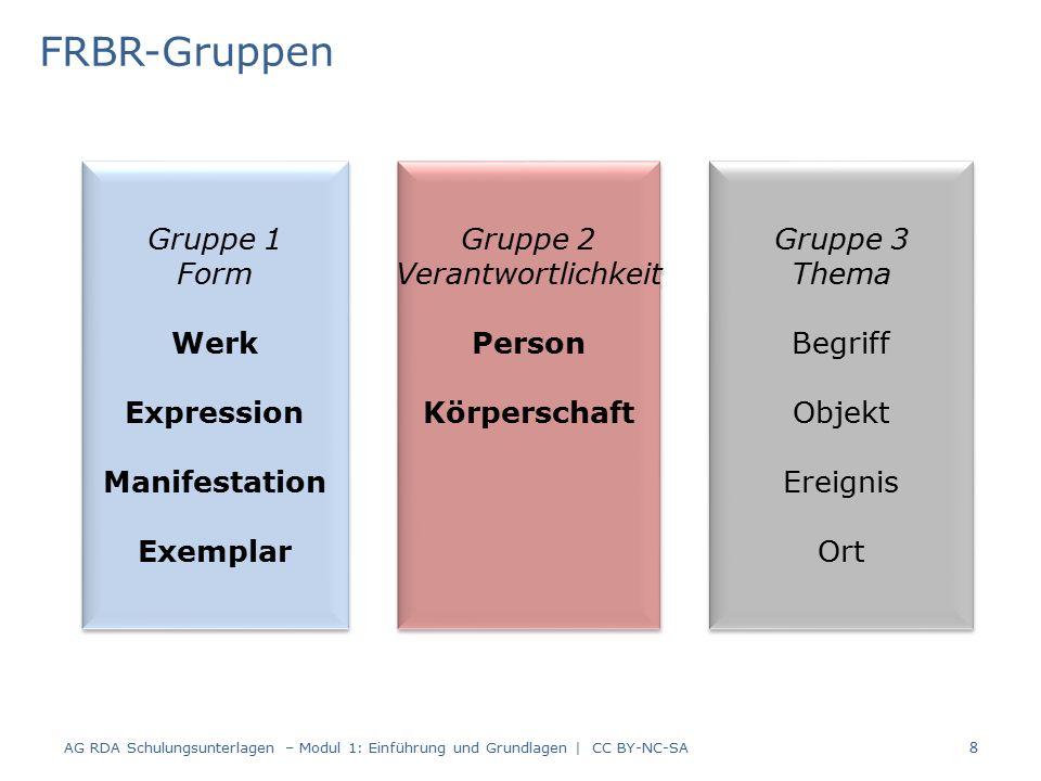 FRBR-Entitäten der Gruppe 1 AG RDA Schulungsunterlagen – Modul 1: Einführung und Grundlagen   CC BY-NC-SA 9 Werk Expression Manifestation Exemplar ist realisiert ist verkörpert ist ein