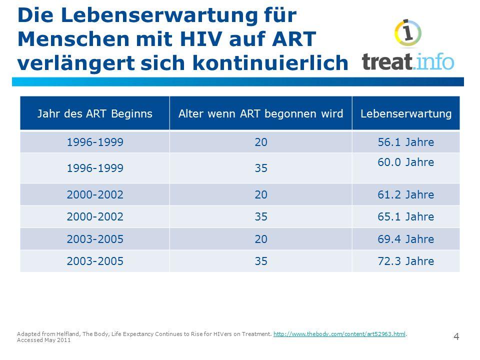 Die Lebenserwartung für Menschen mit HIV auf ART verlängert sich kontinuierlich Jahr des ART BeginnsAlter wenn ART begonnen wirdLebenserwartung 1996-1