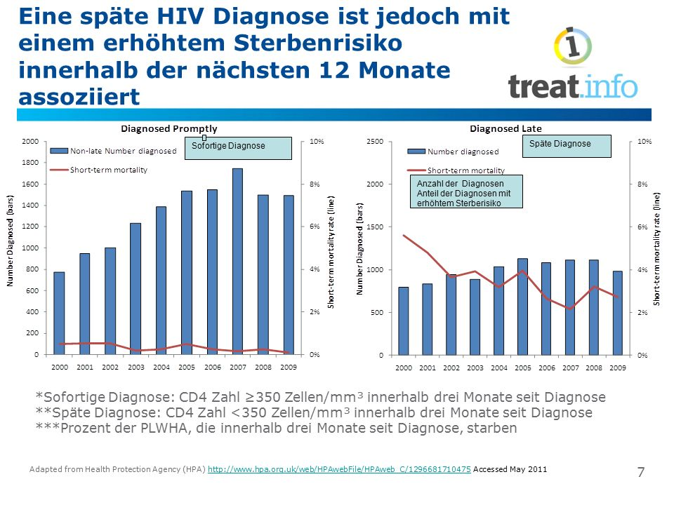 Eine späte HIV Diagnose ist jedoch mit einem erhöhtem Sterbenrisiko innerhalb der nächsten 12 Monate assoziiert *Sofortige Diagnose: CD4 Zahl ≥350 Zel