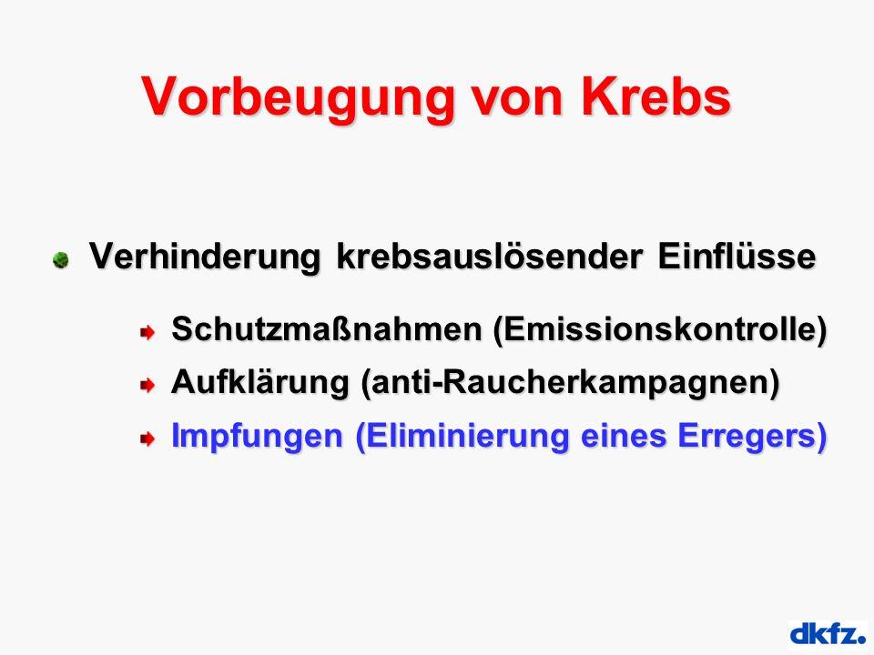 Vorbeugung von Krebs Verhinderung krebsauslösender Einflüsse Schutzmaßnahmen (Emissionskontrolle) Schutzmaßnahmen (Emissionskontrolle) Aufklärung (ant
