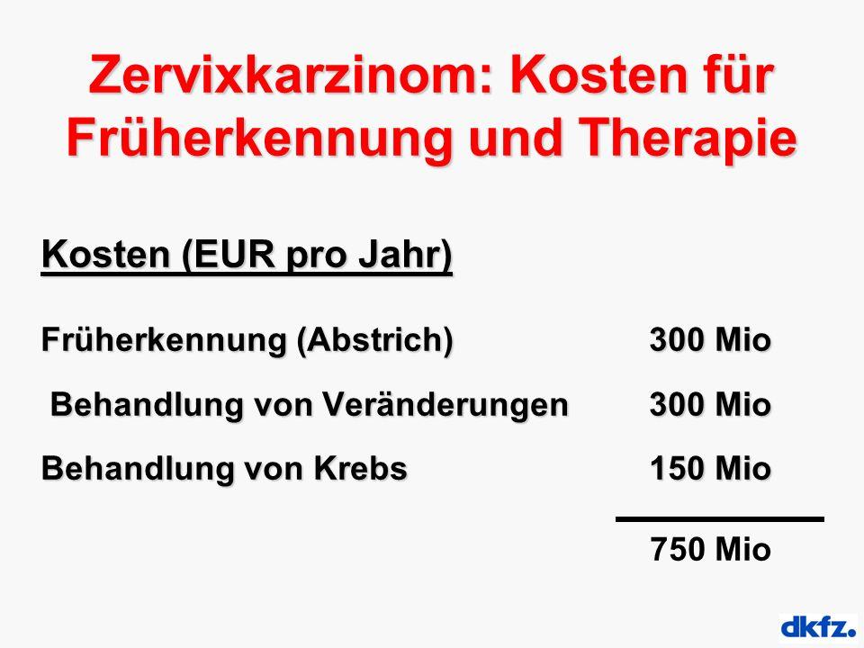 Zervixkarzinom: Kosten für Früherkennung und Therapie Kosten (EUR pro Jahr) Früherkennung (Abstrich) 300 Mio Behandlung von Veränderungen300 Mio Behandlung von Veränderungen300 Mio Behandlung von Krebs 150 Mio 750 Mio