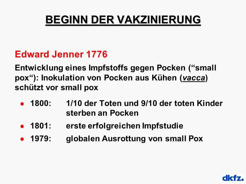 BEGINN DER VAKZINIERUNG Edward Jenner 1776 Entwicklung eines Impfstoffs gegen Pocken ( small pox ): Inokulation von Pocken aus Kühen (vacca) schützt vor small pox 1800: 1/10 der Toten und 9/10 der toten Kinder sterben an Pocken 1801: erste erfolgreichen Impfstudie 1979:globalen Ausrottung von small Pox