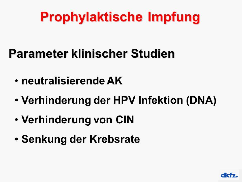 Prophylaktische Impfung Parameter klinischer Studien neutralisierende AK Verhinderung der HPV Infektion (DNA) Verhinderung von CIN Senkung der Krebsra