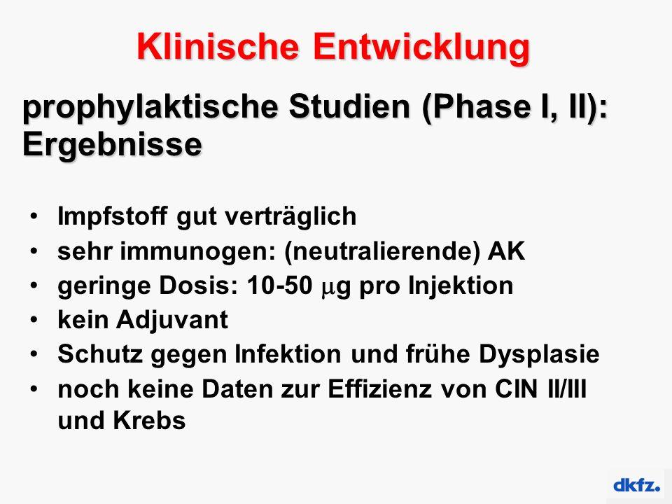 prophylaktische Studien (Phase I, II): Ergebnisse Impfstoff gut verträglich sehr immunogen: (neutralierende) AK geringe Dosis: 10-50  g pro Injektion