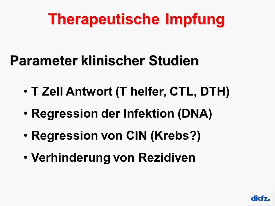 Therapeutische Impfung Parameter klinischer Studien T Zell Antwort (T helfer, CTL, DTH) Regression der Infektion (DNA) Regression von CIN (Krebs ) Verhinderung von Rezidiven