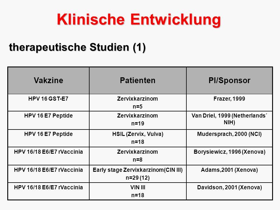 Adams,2001 (Xenova)Early stage Zervixkarzinom(CIN III) n=29 (12) HPV 16/18 E6/E7 rVaccinia Borysiewicz, 1996 (Xenova)Zervixkarzinom n=8 HPV 16/18 E6/E7 rVaccinia Mudersprach, 2000 (NCI) HSIL (Zervix, Vulva) n=18 HPV 16 E7 Peptide Davidson, 2001 (Xenova)VIN III n=18 HPV 16/18 E6/E7 rVaccinia Van Driel, 1999 (Netherlands´ NIH) Zervixkarzinom n=19 HPV 16 E7 Peptide Frazer, 1999Zervixkarzinom n=5 HPV 16 GST-E7 PI/SponsorPatienten Vakzine therapeutische Studien (1) Klinische Entwicklung