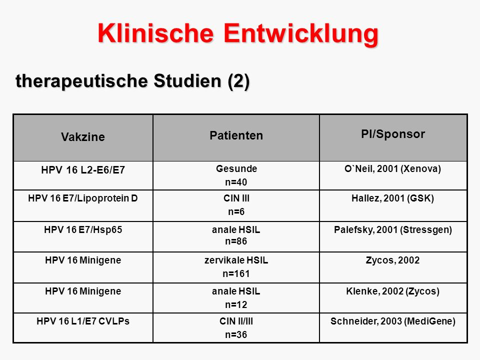 Klenke, 2002 (Zycos)anale HSIL n=12 HPV 16 Minigene Zycos, 2002zervikale HSIL n=161 HPV 16 Minigene Palefsky, 2001 (Stressgen) anale HSIL n=86 HPV 16