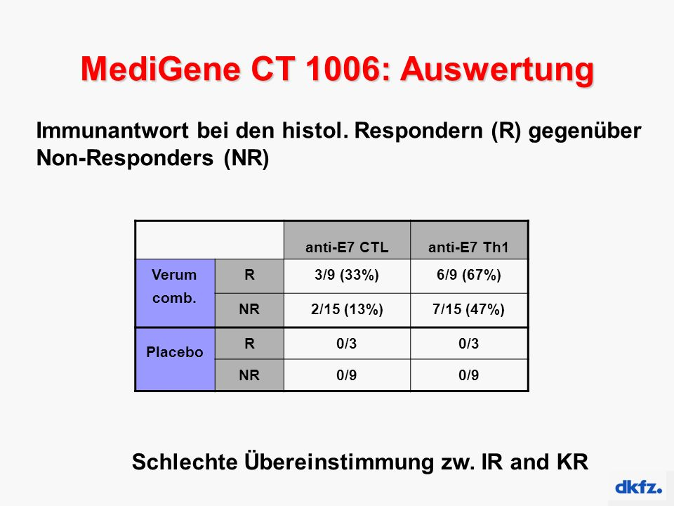 MediGene CT 1006: Auswertung anti-E7 CTLanti-E7 Th1 Verum comb.