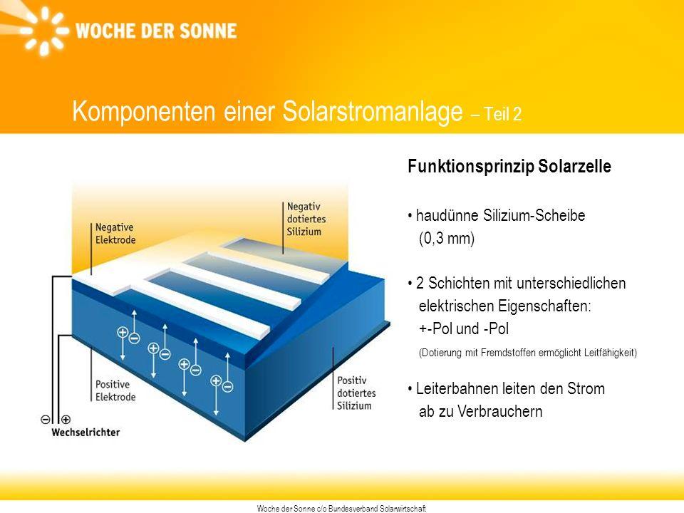 Woche der Sonne c/o Bundesverband Solarwirtschaft Komponenten einer Solarstromanlage – Teil 2 Funktionsprinzip Solarzelle haudünne Silizium-Scheibe (0,3 mm) 2 Schichten mit unterschiedlichen elektrischen Eigenschaften: +-Pol und -Pol (Dotierung mit Fremdstoffen ermöglicht Leitfähigkeit) Leiterbahnen leiten den Strom ab zu Verbrauchern