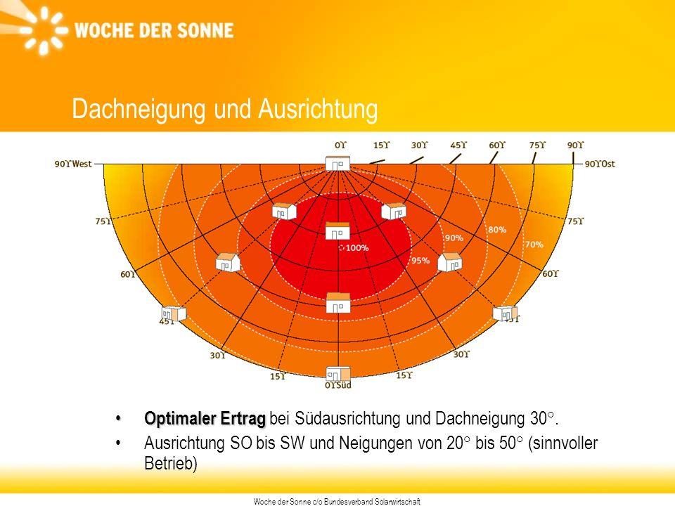 Woche der Sonne c/o Bundesverband Solarwirtschaft Dachneigung und Ausrichtung Optimaler Ertrag Optimaler Ertrag bei Südausrichtung und Dachneigung 30°.