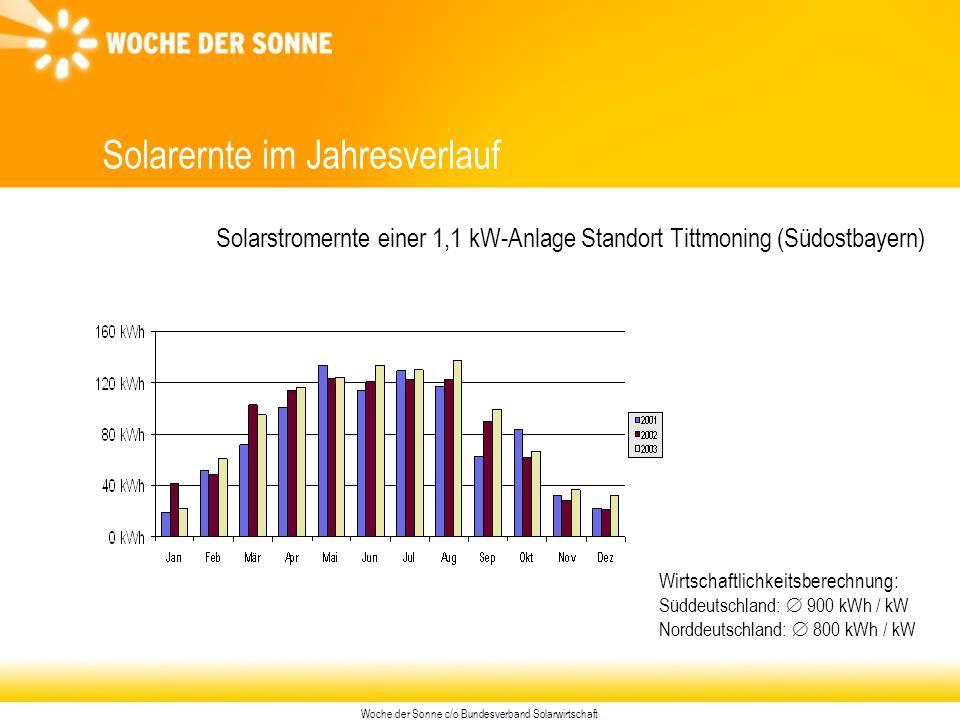 Woche der Sonne c/o Bundesverband Solarwirtschaft Solarernte im Jahresverlauf Wirtschaftlichkeitsberechnung: Süddeutschland:  900 kWh / kW Norddeutschland:  800 kWh / kW Solarstromernte einer 1,1 kW-Anlage Standort Tittmoning (Südostbayern)