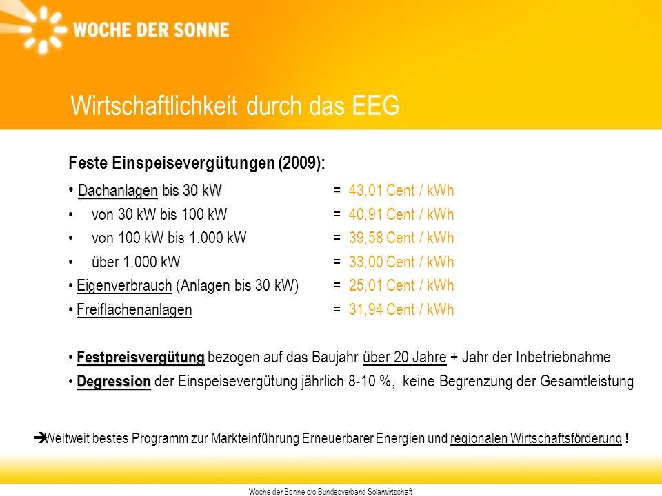 Woche der Sonne c/o Bundesverband Solarwirtschaft Wirtschaftlichkeit durch das EEG Feste Einspeisevergütungen (2009): Dachanlagen bis 30 kW = Dachanlagen bis 30 kW = 43,01 Cent / kWh von 30 kW bis 100 kW = 40,91 Cent / kWh von 100 kW bis 1.000 kW = 39,58 Cent / kWh über 1.000 kW= 33,00 Cent / kWh Eigenverbrauch (Anlagen bis 30 kW)= 25,01 Cent / kWh Freiflächenanlagen = 31,94 Cent / kWh Festpreisvergütung Festpreisvergütung bezogen auf das Baujahr über 20 Jahre + Jahr der Inbetriebnahme Degression Degression der Einspeisevergütung jährlich 8-10 %, keine Begrenzung der Gesamtleistung   Weltweit bestes Programm zur Markteinführung Erneuerbarer Energien und regionalen Wirtschaftsförderung !