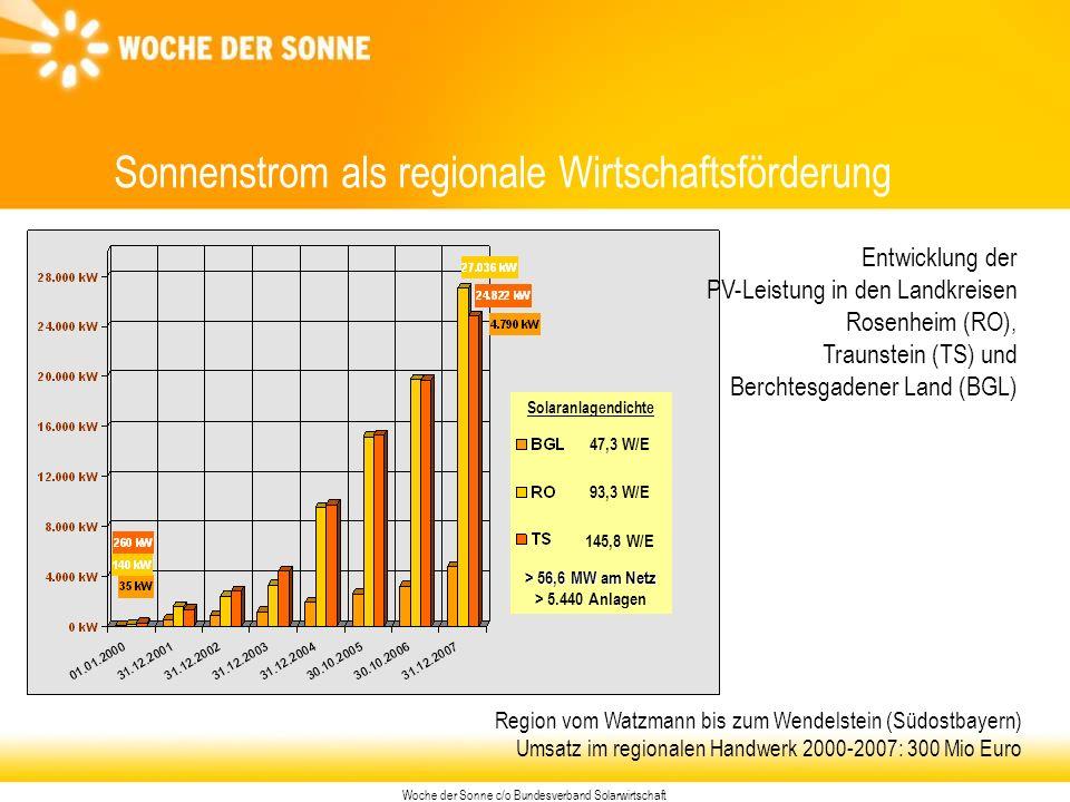 Woche der Sonne c/o Bundesverband Solarwirtschaft Sonnenstrom als regionale Wirtschaftsförderung 47,3 W/E 93,3 W/E 145,8 W/E Solaranlagendichte > 56,6 MW am Netz > 56,6 MW am Netz > 5.440 Anlagen Region vom Watzmann bis zum Wendelstein (Südostbayern) Umsatz im regionalen Handwerk 2000-2007: 300 Mio Euro Entwicklung der PV-Leistung in den Landkreisen Rosenheim (RO), Traunstein (TS) und Berchtesgadener Land (BGL)