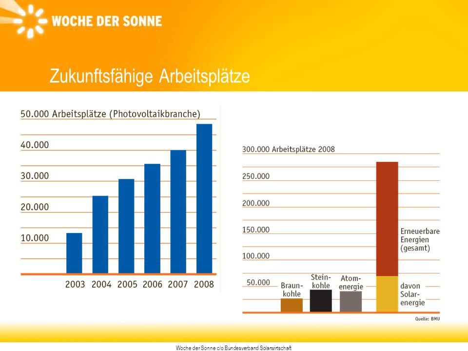 Woche der Sonne c/o Bundesverband Solarwirtschaft Zukunftsfähige Arbeitsplätze