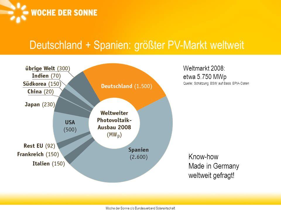 Woche der Sonne c/o Bundesverband Solarwirtschaft Deutschland + Spanien: größter PV-Markt weltweit Weltmarkt 2008: etwa 5.750 MWp Quelle: Schätzung BSW auf Basis EPIA-Daten Know-how Made in Germany weltweit gefragt!