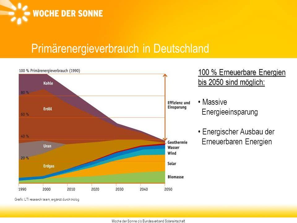 Woche der Sonne c/o Bundesverband Solarwirtschaft Primärenergieverbrauch in Deutschland 100 % Erneuerbare Energien bis 2050 sind möglich: Massive Energieeinsparung Energischer Ausbau der Erneuerbaren Energien Grafik: LTI research team, ergänzt durch triolog