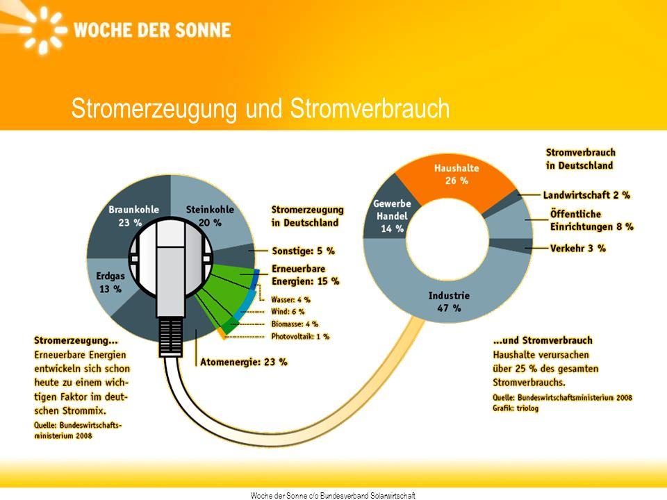 Woche der Sonne c/o Bundesverband Solarwirtschaft Stromerzeugung und Stromverbrauch