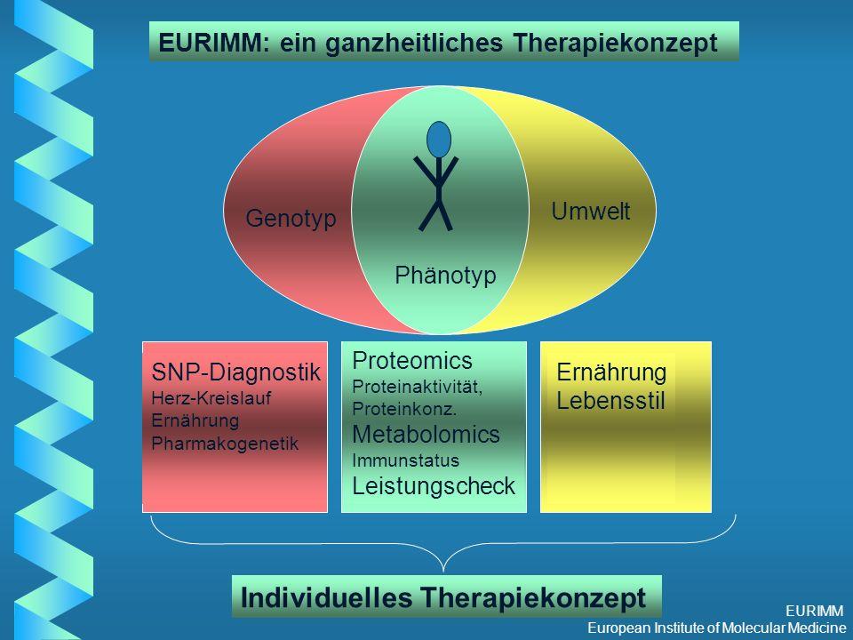 EURIMM European Institute of Molecular Medicine Genotyp Umwelt Phänotyp EURIMM: ein ganzheitliches Therapiekonzept Proteomics Proteinaktivität, Proteinkonz.