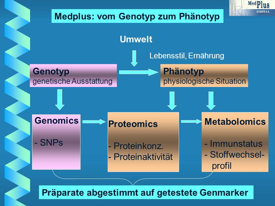 Genotyp genetische Ausstattung Phänotyp physiologische Situation Umwelt Lebensstil, Ernährung Genomics - SNPs Proteomics - Proteinkonz.