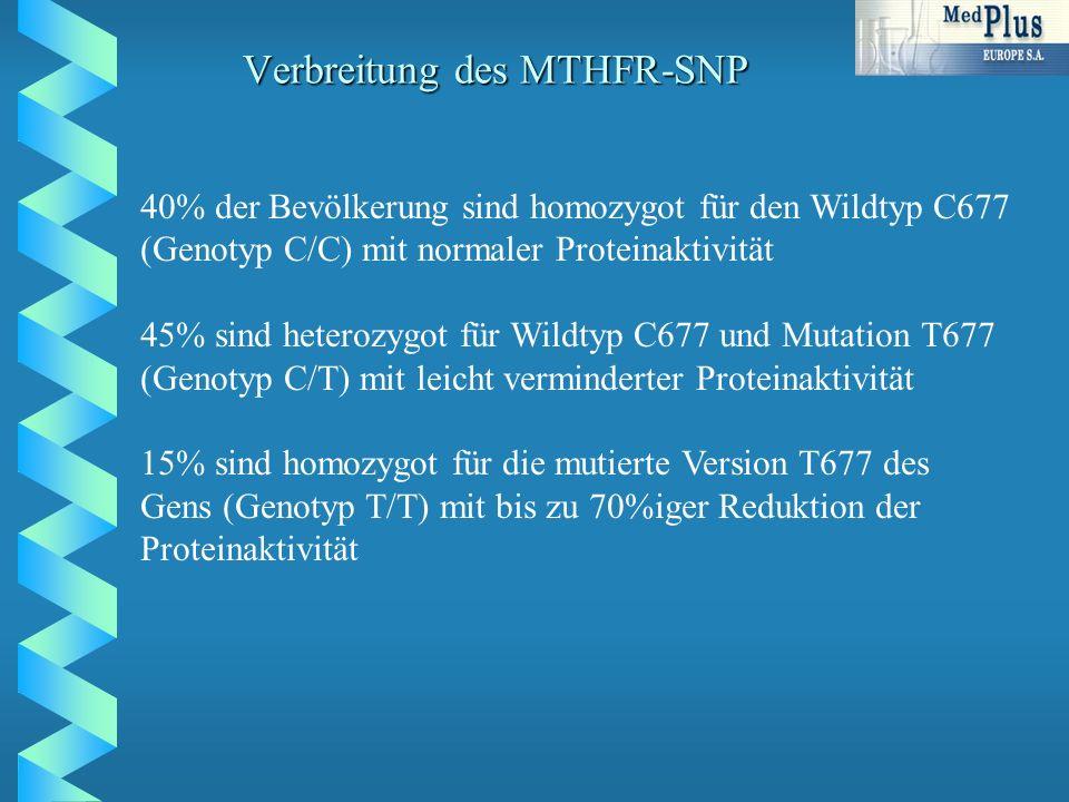 Verbreitung des MTHFR-SNP 40% der Bevölkerung sind homozygot für den Wildtyp C677 (Genotyp C/C) mit normaler Proteinaktivität 45% sind heterozygot für Wildtyp C677 und Mutation T677 (Genotyp C/T) mit leicht verminderter Proteinaktivität 15% sind homozygot für die mutierte Version T677 des Gens (Genotyp T/T) mit bis zu 70%iger Reduktion der Proteinaktivität