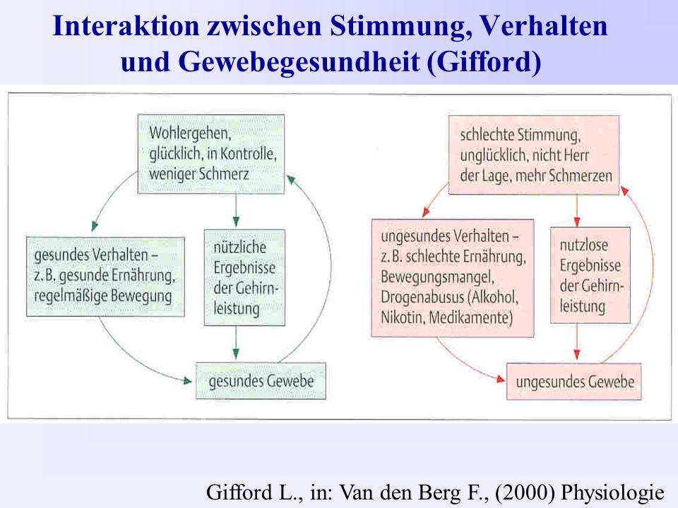 Interaktion zwischen Stimmung, Verhalten und Gewebegesundheit (Gifford) Gifford L., in: Van den Berg F., (2000) Physiologie