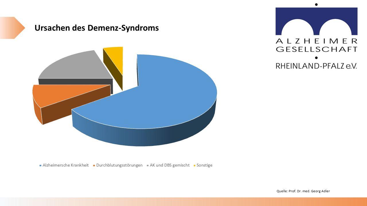 Quelle: Prof. Dr. med. Georg Adler Ursachen des Demenz-Syndroms