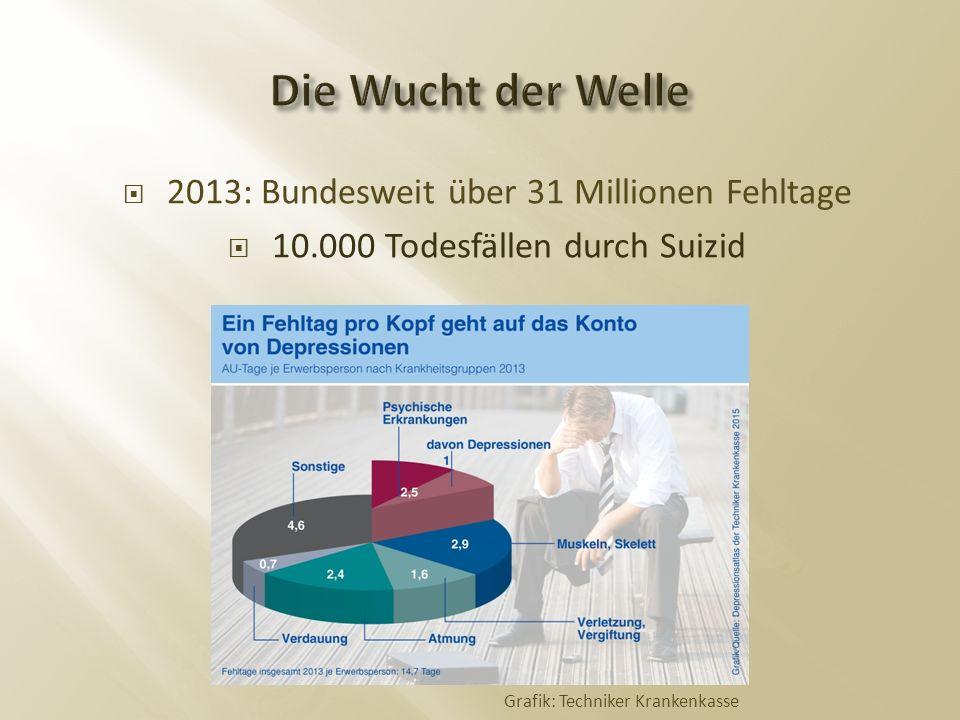  2013: Bundesweit über 31 Millionen Fehltage  10.000 Todesfällen durch Suizid Grafik: Techniker Krankenkasse