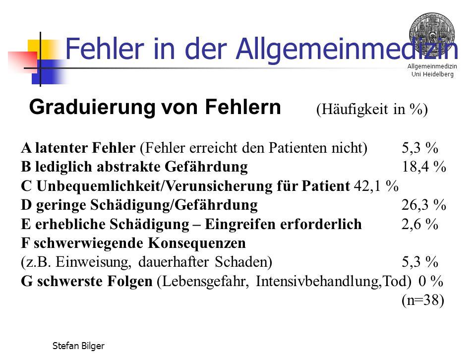 Allgemeinmedizin Uni Heidelberg Stefan Bilger Fehler in der Allgemeinmedizin Graduierung von Fehlern (Häufigkeit in %) A latenter Fehler (Fehler erreicht den Patienten nicht) 5,3 % B lediglich abstrakte Gefährdung 18,4 % C Unbequemlichkeit/Verunsicherung für Patient 42,1 % D geringe Schädigung/Gefährdung 26,3 % E erhebliche Schädigung – Eingreifen erforderlich 2,6 % F schwerwiegende Konsequenzen (z.B.