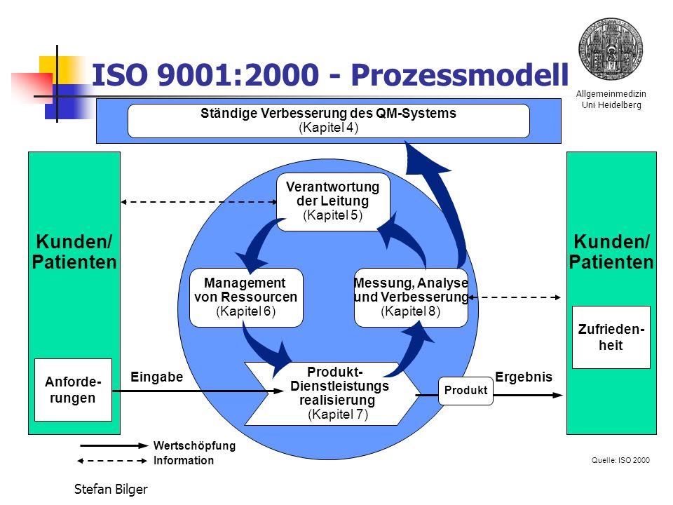 Allgemeinmedizin Uni Heidelberg Stefan Bilger ISO 9001:2000 - Prozessmodell Quelle: ISO 2000 Management von Ressourcen (Kapitel 6) Messung, Analyse und Verbesserung (Kapitel 8) Produkt- Dienstleistungs realisierung (Kapitel 7) Produkt EingabeErgebnis Kunden/ Patienten Kunden/ Patienten Verantwortung der Leitung (Kapitel 5) Ständige Verbesserung des QM-Systems (Kapitel 4) Anforde- rungen Zufrieden- heit Wertschöpfung Information
