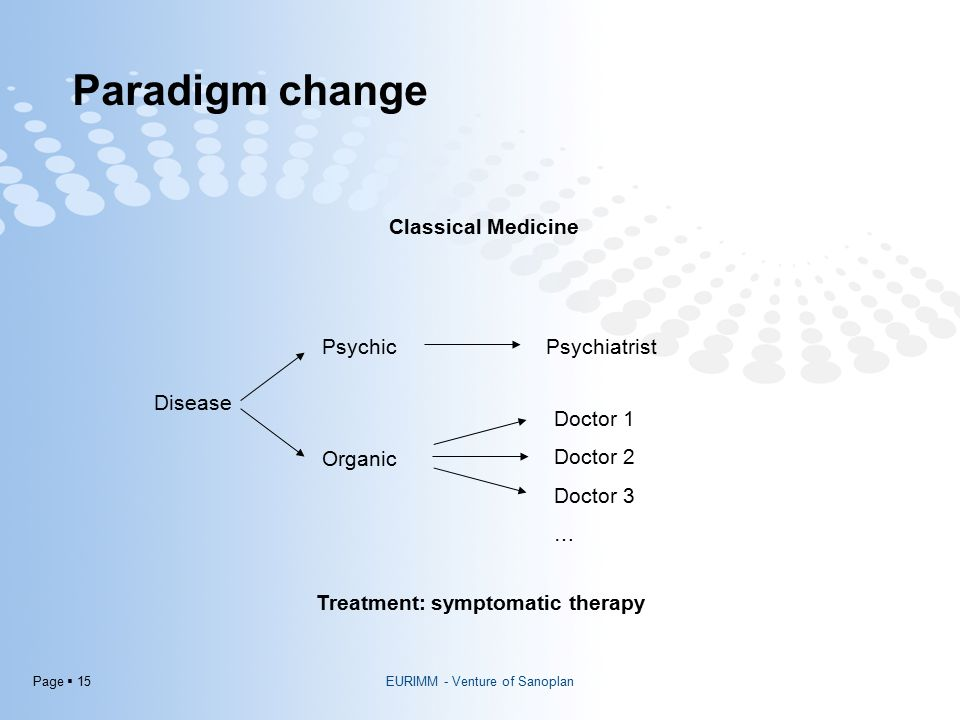 Page  15 Paradigm change Classical Medicine Disease Psychic Organic Psychiatrist Doctor 1 Doctor 2 Doctor 3 … Treatment: symptomatic therapy EURIMM - Venture of Sanoplan