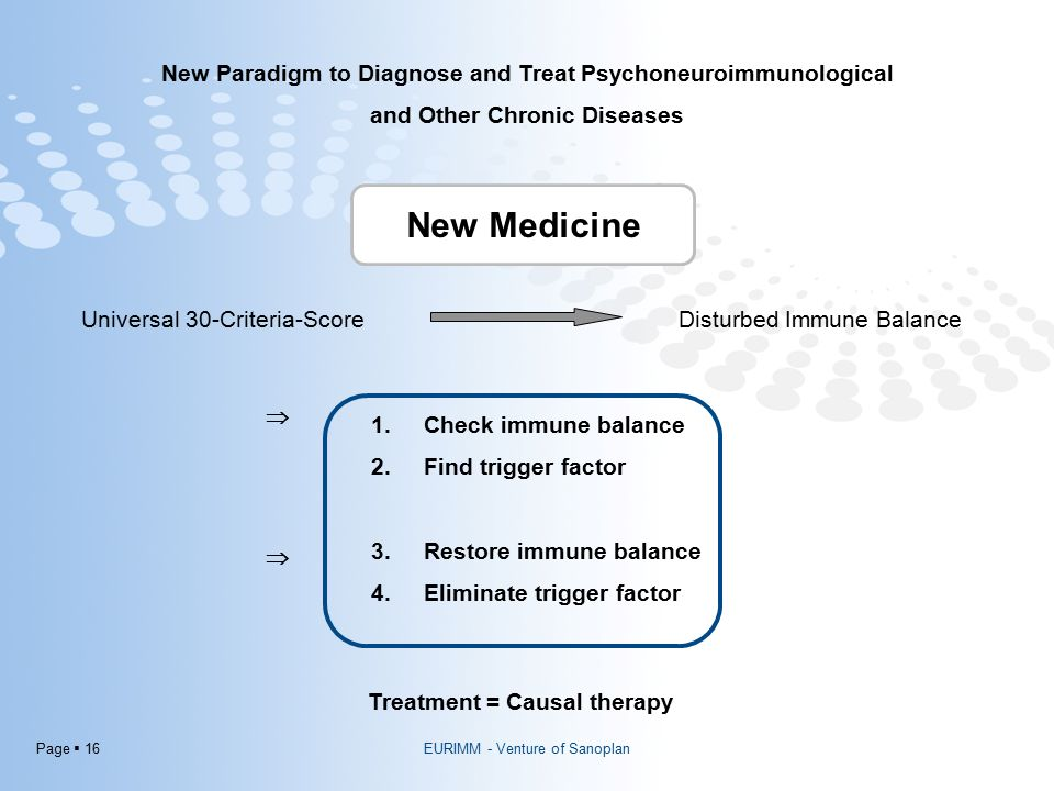 Page  16 New Medicine New Paradigm to Diagnose and Treat Psychoneuroimmunological and Other Chronic Diseases Universal 30-Criteria-ScoreDisturbed Immune Balance 1.Check immune balance 2.Find trigger factor 3.Restore immune balance 4.Eliminate trigger factor Treatment = Causal therapy   EURIMM - Venture of Sanoplan