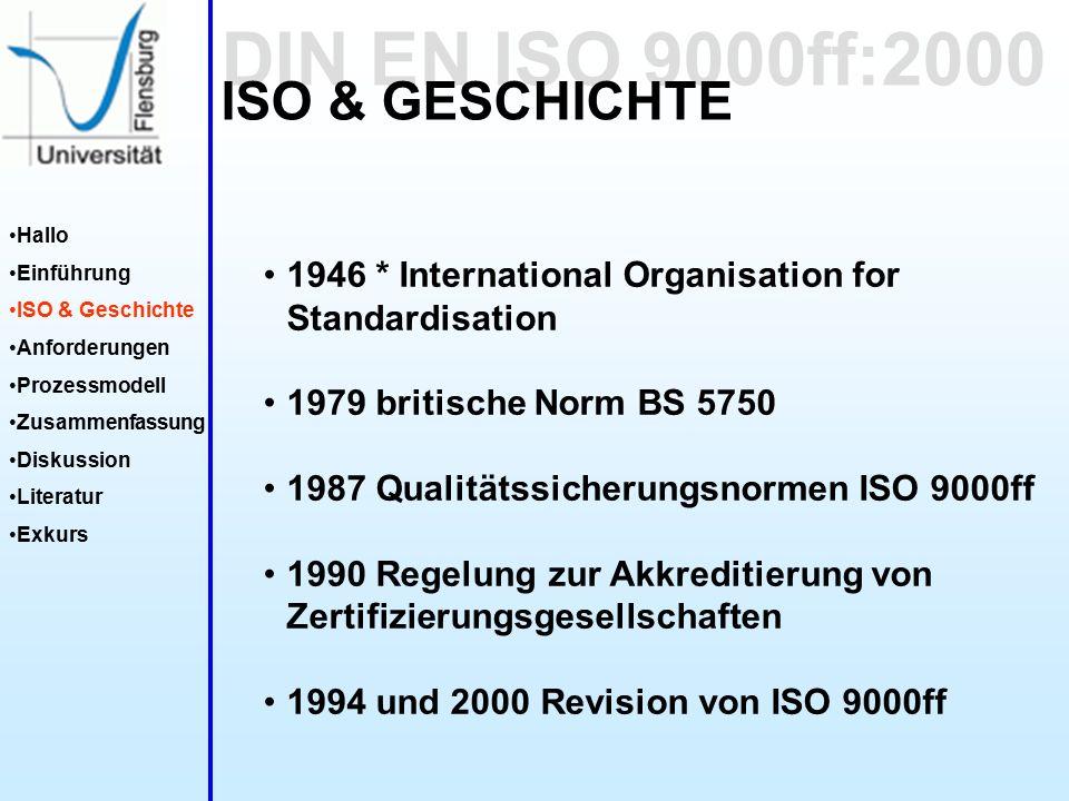 DIN EN ISO 9000ff:2000 Hallo Einführung ISO & Geschichte Anforderungen Prozessmodell Zusammenfassung Diskussion Literatur Exkurs ISO & GESCHICHTE 1946 * International Organisation for Standardisation 1979 britische Norm BS 5750 1987 Qualitätssicherungsnormen ISO 9000ff 1990 Regelung zur Akkreditierung von Zertifizierungsgesellschaften 1994 und 2000 Revision von ISO 9000ff