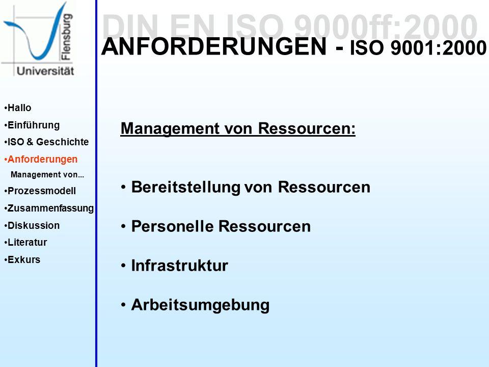DIN EN ISO 9000ff:2000 Hallo Einführung ISO & Geschichte Anforderungen Management von...