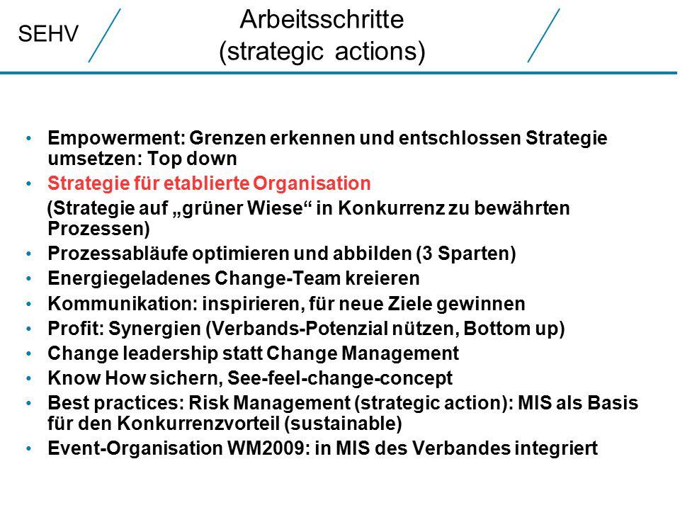 """SEHV Arbeitsschritte (strategic actions) Empowerment: Grenzen erkennen und entschlossen Strategie umsetzen: Top down Strategie für etablierte Organisation (Strategie auf """"grüner Wiese in Konkurrenz zu bewährten Prozessen) Prozessabläufe optimieren und abbilden (3 Sparten) Energiegeladenes Change-Team kreieren Kommunikation: inspirieren, für neue Ziele gewinnen Profit: Synergien (Verbands-Potenzial nützen, Bottom up) Change leadership statt Change Management Know How sichern, See-feel-change-concept Best practices: Risk Management (strategic action): MIS als Basis für den Konkurrenzvorteil (sustainable) Event-Organisation WM2009: in MIS des Verbandes integriert"""