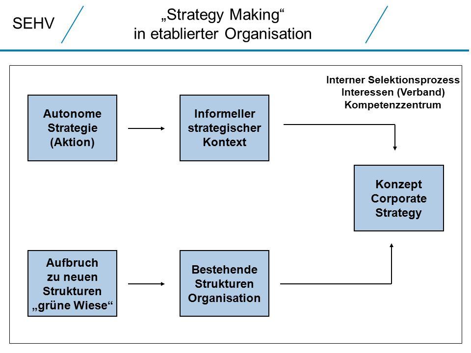 """SEHV """"Strategy Making in etablierter Organisation Bestehende Strukturen Organisation Konzept Corporate Strategy Aufbruch zu neuen Strukturen """"grüne Wiese Autonome Strategie (Aktion) Informeller strategischer Kontext Interner Selektionsprozess Interessen (Verband) Kompetenzzentrum"""