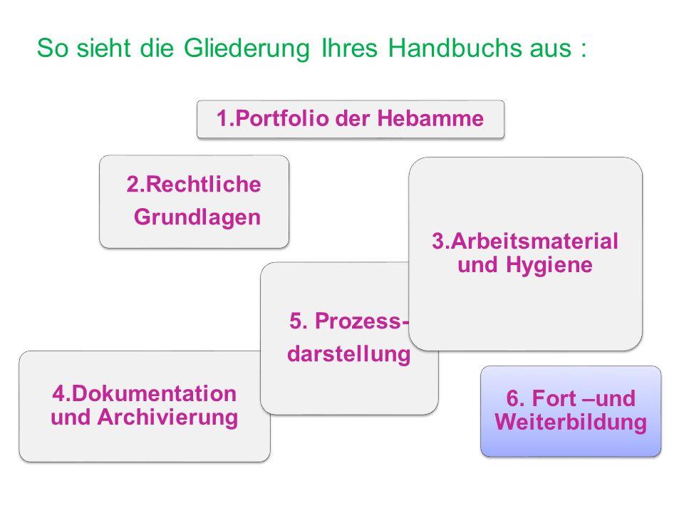 So sieht die Gliederung Ihres Handbuchs aus : 1.Portfolio der Hebamme 2.Rechtliche Grundlagen 4.Dokumentation und Archivierung 5.