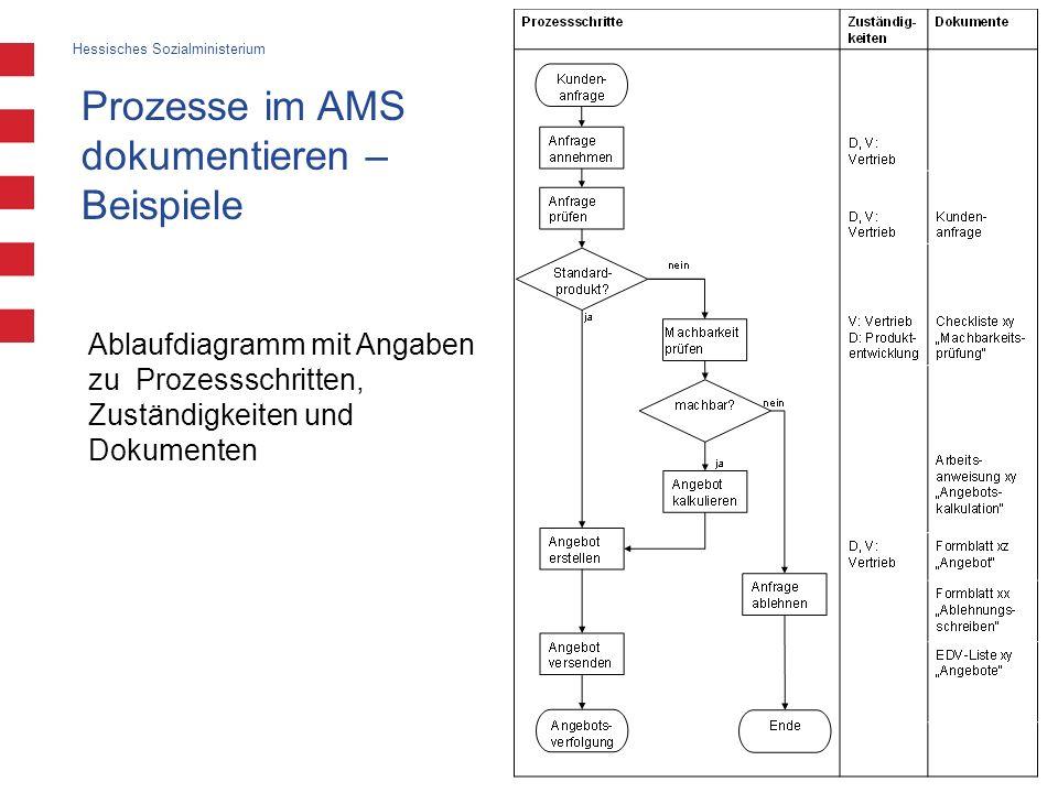 Hessisches Sozialministerium Einführung eines betrieblichen prozessorientierten Arbeitsschutzmanagementsystems 12 Juni 2007 Prozesse im AMS dokumentie