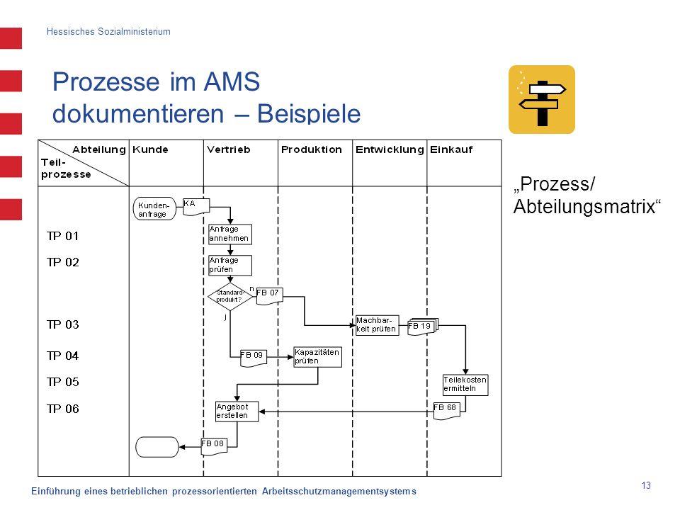 Hessisches Sozialministerium Einführung eines betrieblichen prozessorientierten Arbeitsschutzmanagementsystems 13 Prozesse im AMS dokumentieren – Beis