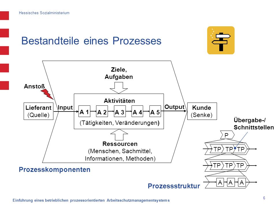 Hessisches Sozialministerium Einführung eines betrieblichen prozessorientierten Arbeitsschutzmanagementsystems 17 Vorgehen zum Identifizieren und Beschreiben der Prozesse Prozesse eingrenzen und formal beschreiben Beispiel 2 Prozessname: Auftrag abwickeln Prozess- verantwortlicher: H.
