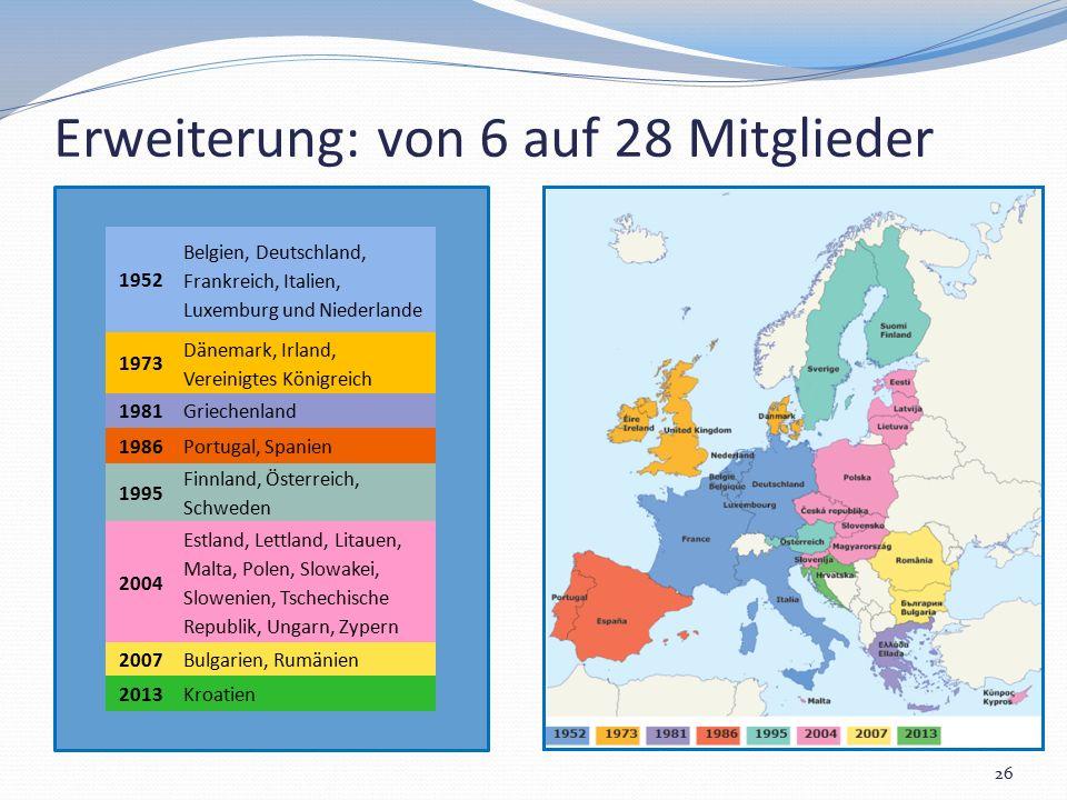 Erweiterung: von 6 auf 28 Mitglieder 26 1952 Belgien, Deutschland, Frankreich, Italien, Luxemburg und Niederlande 1973 Dänemark, Irland, Vereinigtes K