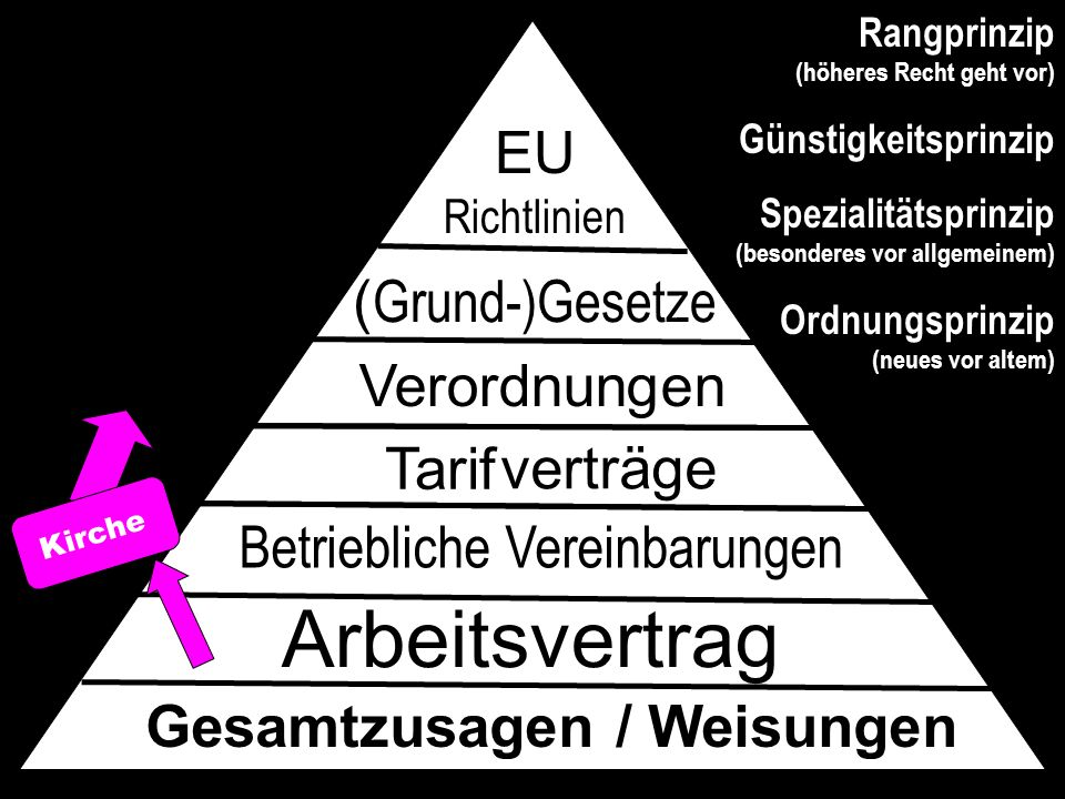 MoDiMiDoFrSaSo L.Lustig Plan FxFFFFF46,2 38,5 hIst 7,7+10 +1 + 11 Direktionsrecht  +1 Lisa