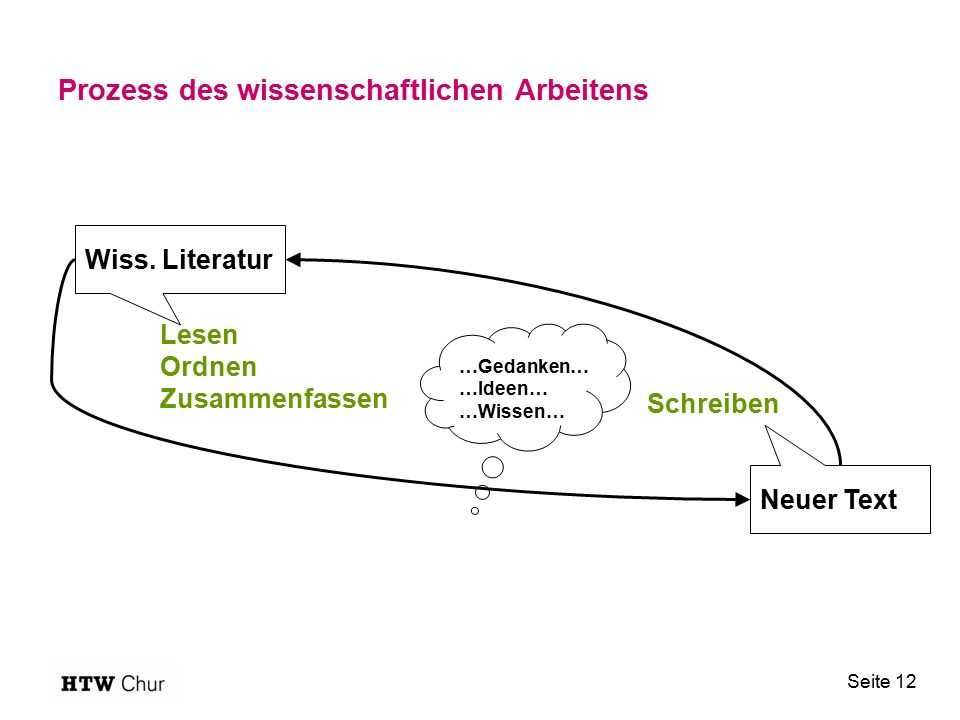 Prozess des wissenschaftlichen Arbeitens Seite 12 Lesen Ordnen Zusammenfassen Schreiben …Gedanken… …Ideen… …Wissen… Wiss. Literatur Neuer Text