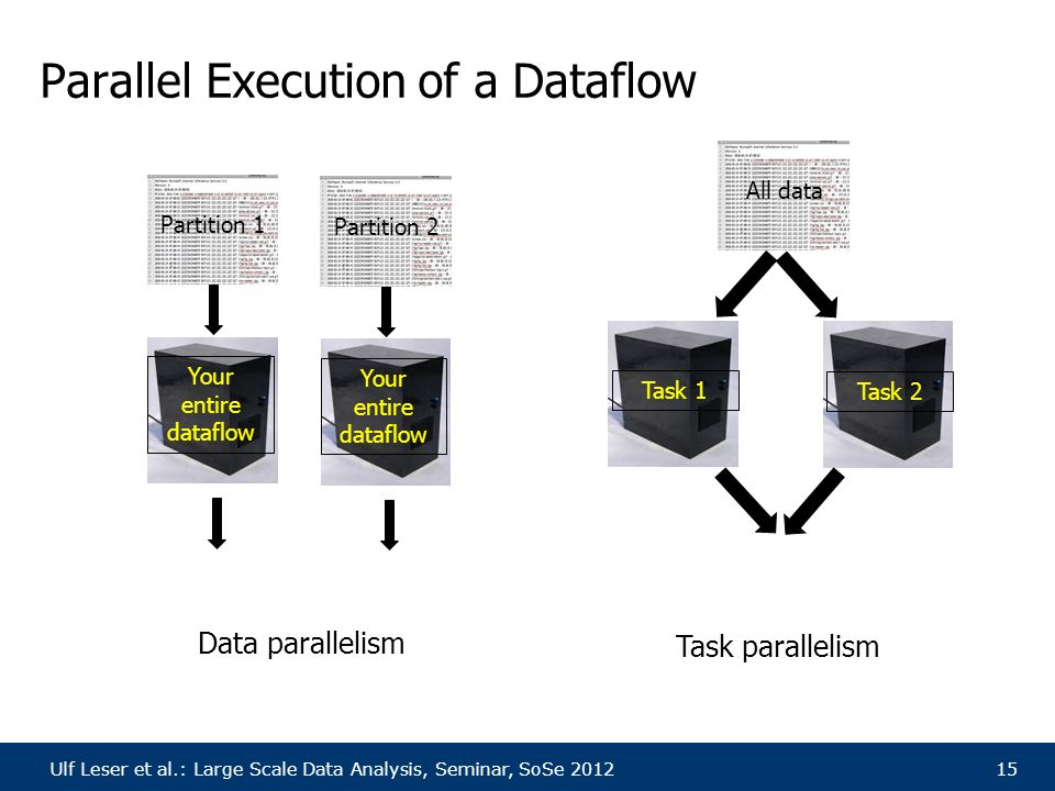 Ulf Leser et al.: Large Scale Data Analysis, Seminar, SoSe 201215 Parallel Execution of a Dataflow Your entire dataflow Task 1Task 2 Partition 1 All data Your entire dataflow Partition 2 Data parallelism Task parallelism