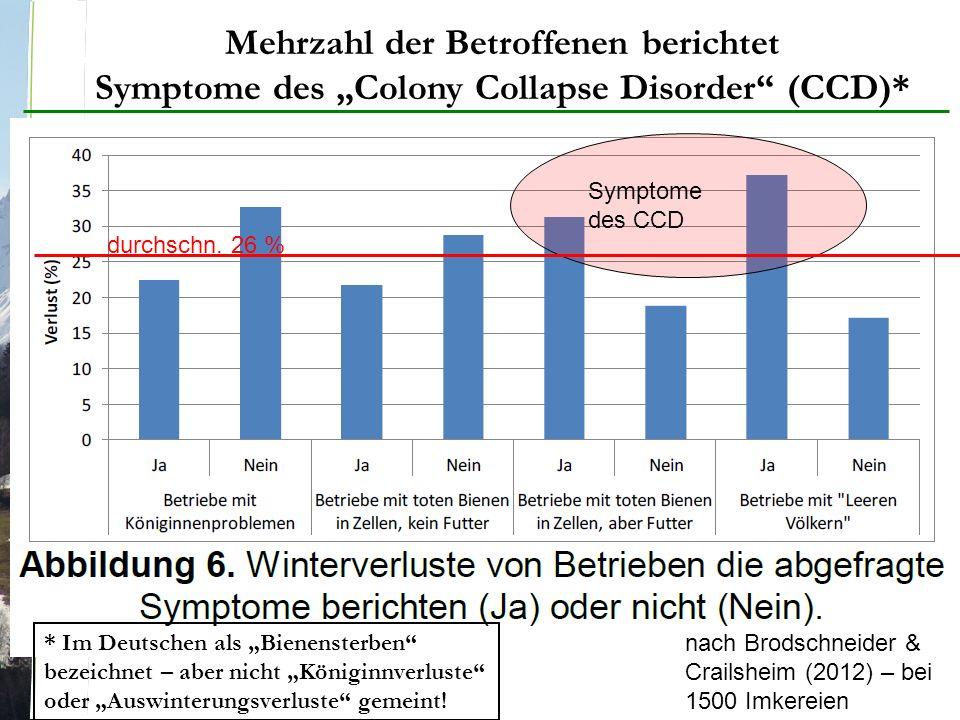"""Mehrzahl der Betroffenen berichtet Symptome des """"Colony Collapse Disorder (CCD)* nach Brodschneider & Crailsheim (2012) – bei 1500 Imkereien Symptome des CCD * Im Deutschen als """"Bienensterben bezeichnet – aber nicht """"Königinnverluste oder """"Auswinterungsverluste gemeint."""