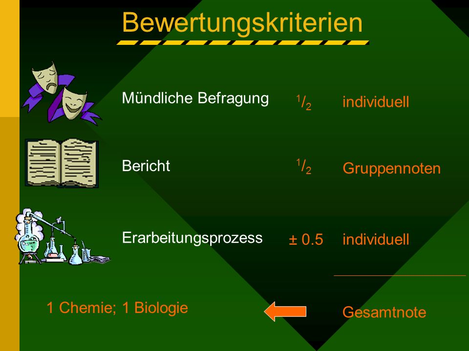 Bewertungskriterien Erarbeitungsprozess Bericht Mündliche Befragung 1 Chemie; 1 Biologie Gruppennoten 1/21/2 1/21/2 individuell Gesamtnote ± 0.5 individuell
