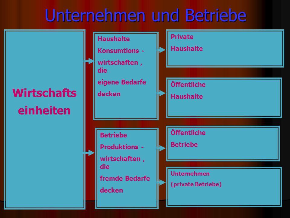 Betrieb und Unternehmen 1.Nach Gutenberg, Wöhe: eine Betrieb in der Marktwirtschaft bzw.