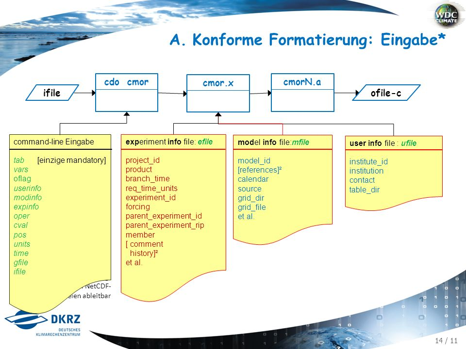 14 / 11 A.Konforme Formatierung: Eingabe* cdo cmor ifile cmor.xcmorN.a ofile-c ² optional ³ nicht benötigt ²³ hoffentlich aus den NetCDF- Dateien ableitbar user info file : ufile institute_id institution contact table_dir model info file:mfile model_id [references]² calendar source grid_dir grid_file et al.